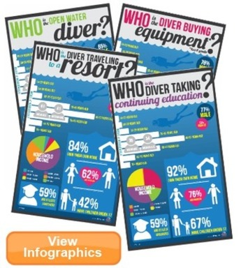 DEMA Releases Demographic and Household Data on #Scuba Divers | The Business of Scuba Diving | Scoop.it