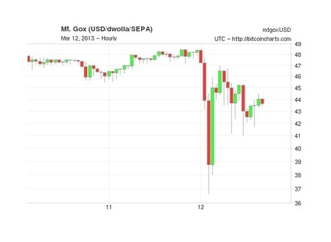 Bitcoin Value Drops 23 Percent After Software Glitch Discovered - Web Host Industry Review | money money money | Scoop.it