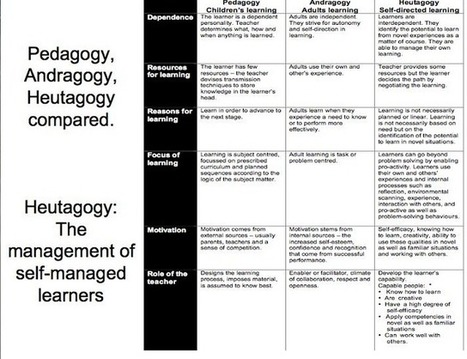 Interesting Chart Outlining the Differences between Pedagogy, Andragogy, and Heutagogy | Educational Technology and Mobile Learning | Analytics for High Education | Scoop.it