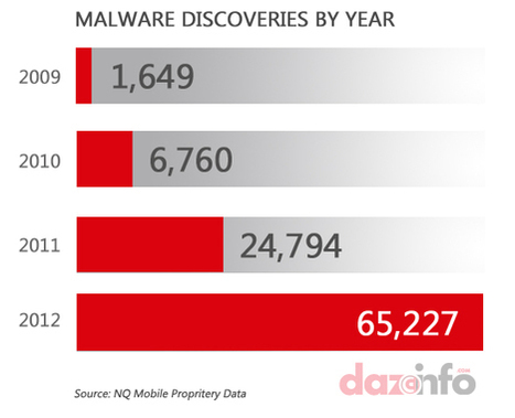 Google Inc Android Failed to Fight Against Malware: Infections Tripled in 2012 | Mobile Technology | Scoop.it