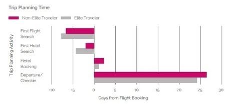 How elite travellers search and book differently to others | Tourism marketing | Scoop.it