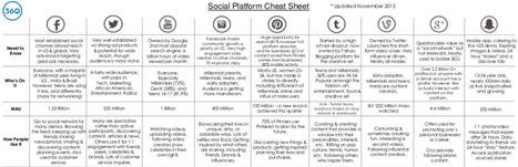 Le Guide des 8 Réseaux Sociaux Principaux pour les Entreprises | Réseaux sociaux & E-réputation | Scoop.it