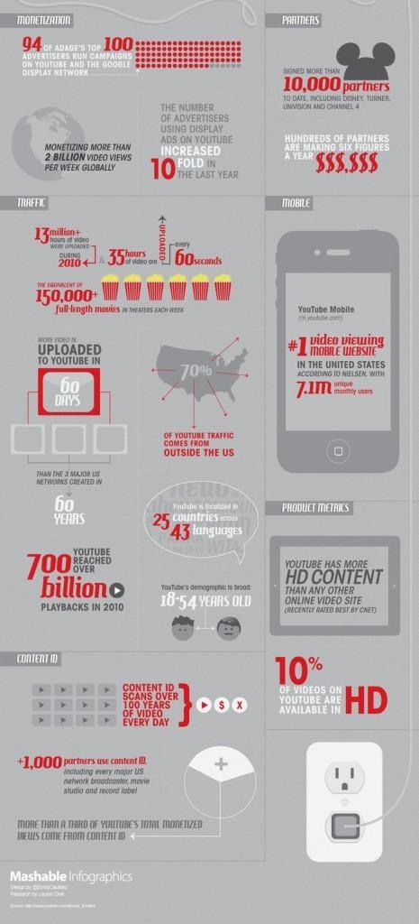 Du PC à la tablette, l'histoire de la vidéo en ligne | La vidéo sur Tablette Tactile | Scoop.it