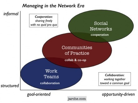 Management in Networks | Harold Jarche | Knowledge Sharing | Scoop.it