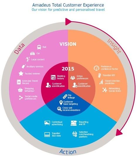 Le voyage d'affaires 3.0 selon Amadeus | Le tourisme autrement | Scoop.it