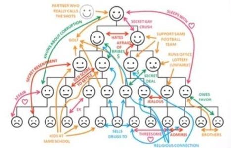 3 idées reçues sur l'holacratie et le management horizontal | Management de demain | Scoop.it