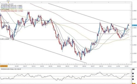 Forex: EUR/USD- Trading the European Central Bank (ECB) Rate Decision | DailyFX | EURUSD Analysis Daily | Scoop.it
