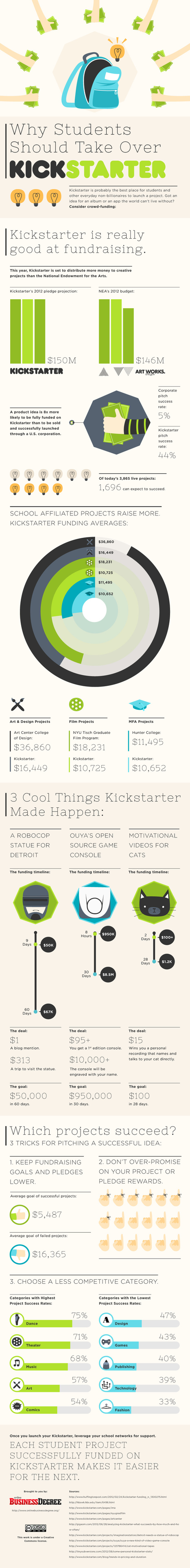 Excellent Infographic! Can Students Take Over Kickstarter? Crowdsourcing Gazette UK | Young Adult and Children's Stories | Scoop.it