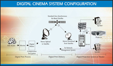 And So It Begins: 20th Century Fox to End Film Distribution | Visual Innovation | Scoop.it