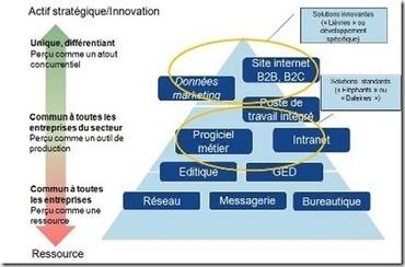 Stratégie ERP ou logiciels spécialisés ? | Logiciel ERP sur mesure | Scoop.it