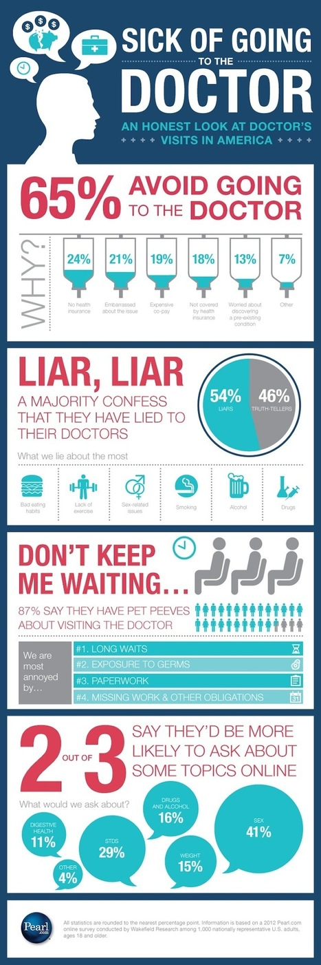 For Health, People Consult the Internet Over Doctors | ComunicaFarma | Scoop.it