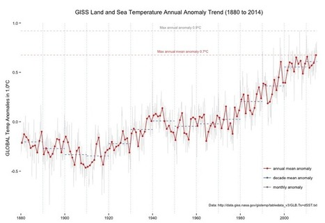 NASA GISS's Annual Global Temperature Anomaly Trends (dplyr/ggplot version)   R for Journalists   Scoop.it