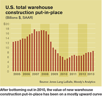 Warehouse/DC Operations: Why sustainable design still matters | Logistics Management | Sustainability Best Practices | Scoop.it