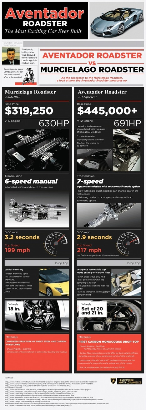 The Aventador Roadster is an Automotive Marvel [Infographic] | Business 2 Community | Digital-News on Scoop.it today | Scoop.it