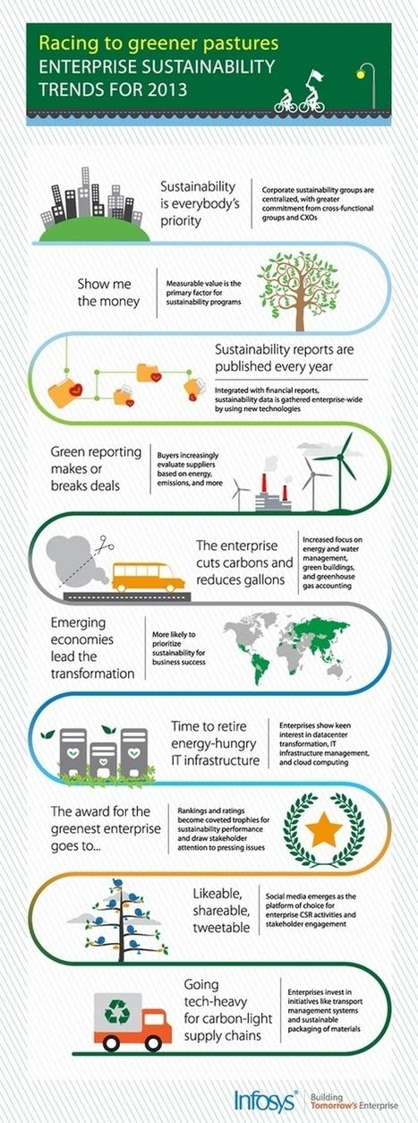 Infographies RSE, Green Business et Développement Durable, CSR infographics   sustainable innovation   Scoop.it