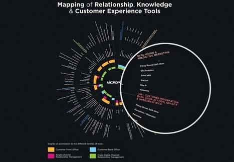 CRM : cartographie des outils de la relation client | CRM, using data | Scoop.it