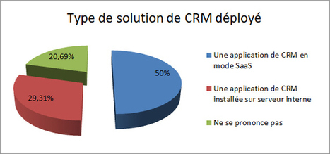 Les entreprises françaises adoptent massivement le CRM en mode SaaS | Cloud Computing | Scoop.it