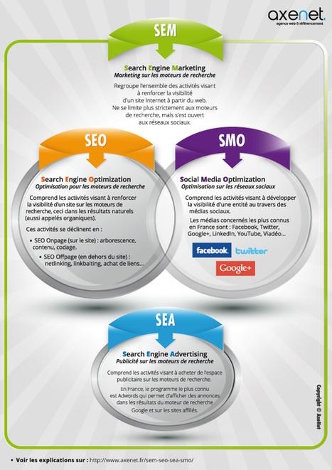 SEM SEO SEA SMO > AxeNet.fr | Social Media, Community Management, Webmarketing, SEO, e-mailling & CRM | Scoop.it