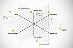 Story Worldwide's Storytelling Matrix - Brand Stories - New Age Brand Building | storytelling thoughts | Scoop.it
