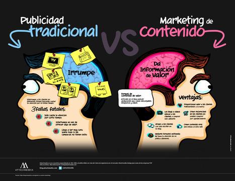 Publicidad Tradicional VS Marketing de Contenido - Blog Attachmedia | Social Media | Scoop.it