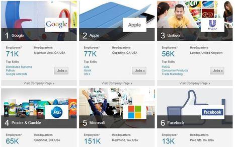 Most InDemand Employers 2013 | Employer branding | Scoop.it