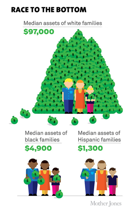 Chart: The Typical White Family Is 20 Times Wealthier Than the Typical Black Family   A Feminist Eye   Scoop.it