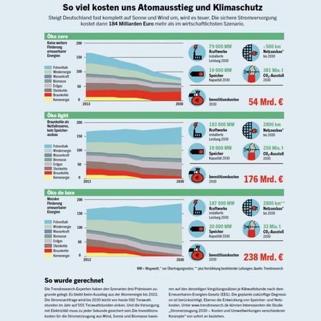 "Wie die Energiewende preiswert machbar ist | ""3e"" | Energy - Ecology - Economy | Scoop.it"