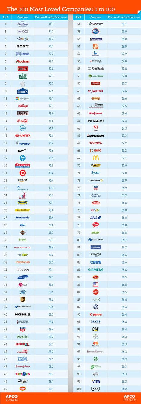 Top 100 des marques les plus aimées dans le monde - Webzeen | référencement web | Scoop.it