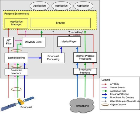 HbbTV: Hybrid Broadcast Broadband TV | Embedded Systems News | Scoop.it