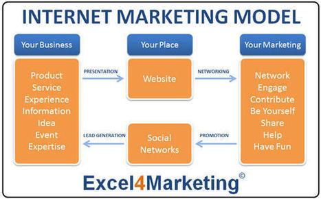 Internet Marketing | Social Media Marketing | Online Marketing | Internet Marketing Day-to-Day | Scoop.it