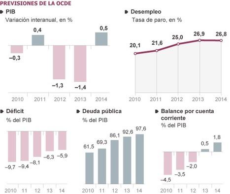 España superará los seis millones de parados en 2013 y 2014, según la OCDE   Lola Tiger   Scoop.it