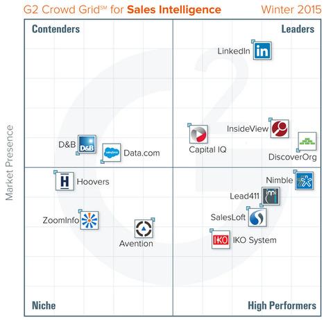 Best Sales Intelligence in 2015 with G2 Crowd   La vente de solutions B2B SaaS   Scoop.it
