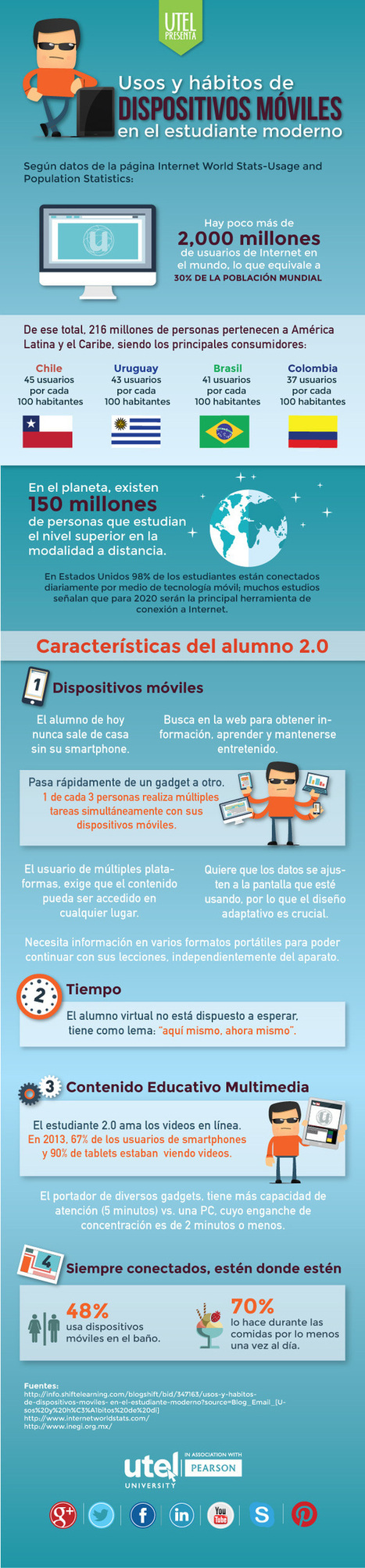 Cómo usan los dispositivos móviles los estudiantes #infografia #infographic #education | RecursosSM | Scoop.it