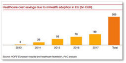La m-Santé pourrait permettre à l'Union européenne d'économiser 99 milliards d'euros de dépenses de santé en 2017 | La domotique au service des entreprises | Scoop.it