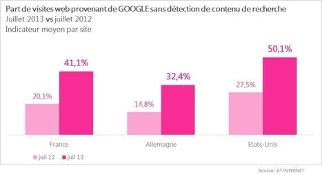 Les (not provided) progressent encore : 50% aux Etats-Unis, 41% en France - Actualité Abondance | SEO | Scoop.it