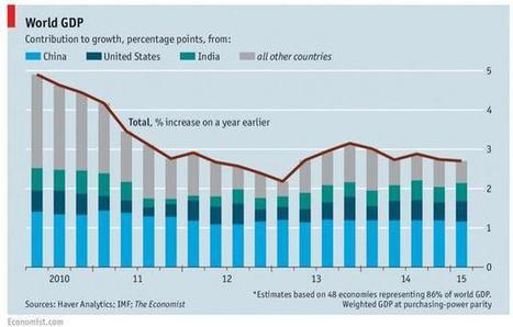 Limites de la croissance : cette fois, le loup est là | Sustainable imagination | Scoop.it