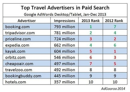 Priceline's Booking.com Surprises As Top AdWords Impression-Earner Among 12,000+ US Travel Advertisers In 2013 | Web Marketing Turistico | Scoop.it