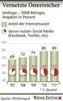 Social Media haben noch Potenzial - Wiener Zeitung | KlasseDeutsch | Scoop.it