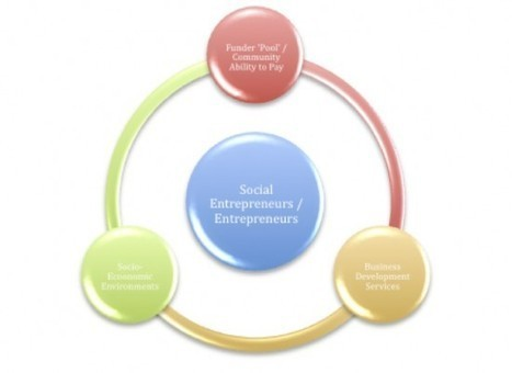 Social Entrepreneurs Wanted: Africa Is Waiting   Africa Is a Continent   Scoop.it