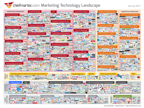 Infographic: The 2016 Marketing Technology Landscape | Global-Ecommerce - digital marketing & commerce | Scoop.it