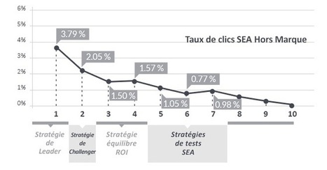 Etude taux de clics SEA - Sur quels liens Adwords les internautes cliquent-ils ? - Synodiance , l'Agence Full Traffic : Search, Link, Performance | Social media | Scoop.it