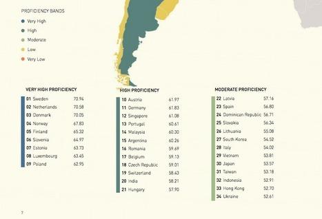 Países que mejor hablan inglés como segunda lengua | Asómate | Educacion, ecologia y TIC | Scoop.it