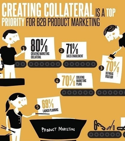 The State of B2B Product Marketing | Social Media | Scoop.it