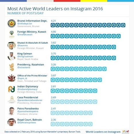 World Leaders on Instagram 2016 | Twiplomacy | STRATEGIC COMMUNICATIONS & PUBLIC DIPLOMACY | Scoop.it