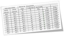 Matemáticas con Tecnología (TICs): Grouped data template. | MatNet | Scoop.it