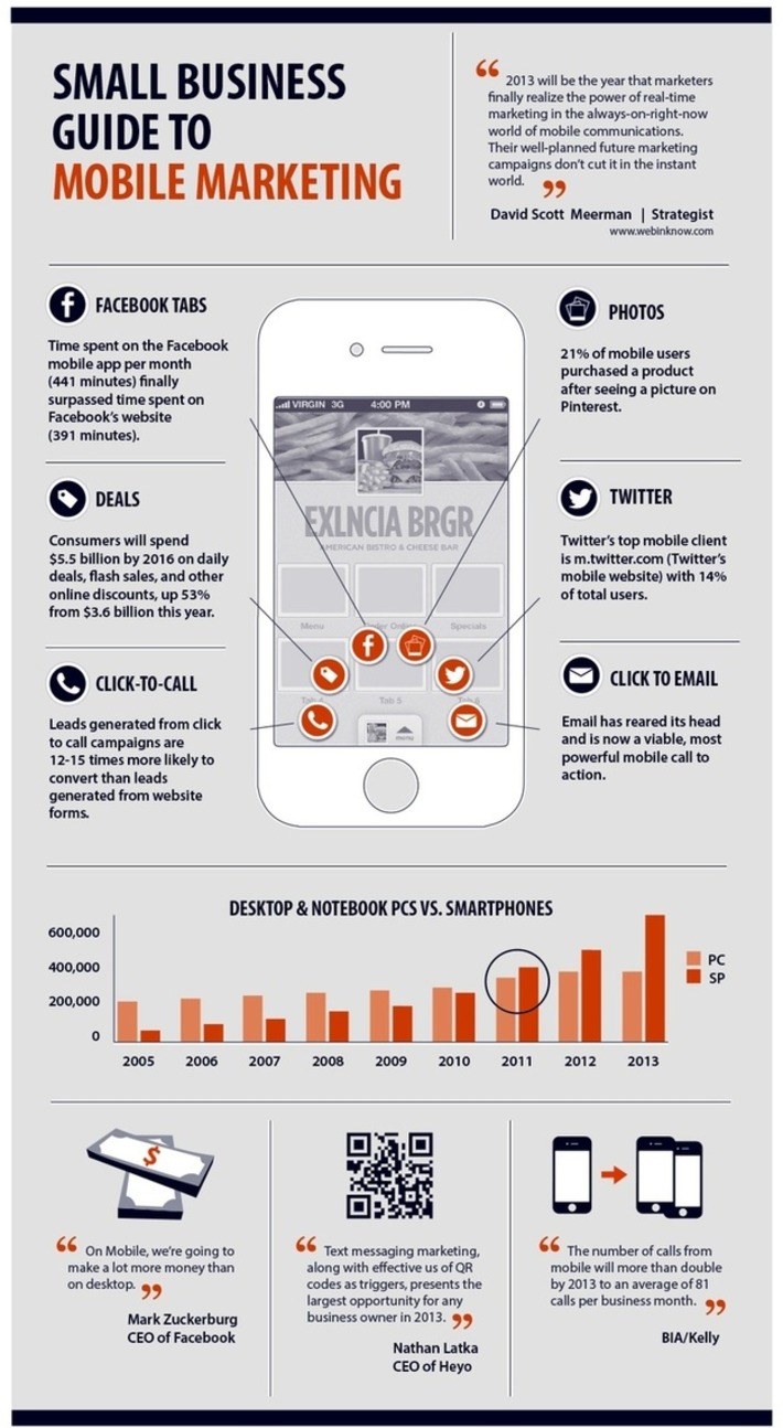 Small Business Guide To Mobile Marketing   SEO et Social Media Marketing   Scoop.it