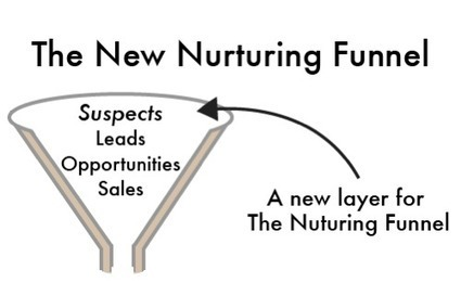 SALES - Two Funnels, Two Types of Content Marketing | Content Marketing and Curation for Small Business | Scoop.it