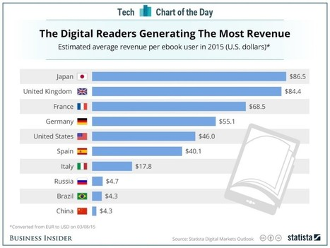 Japanese Readers Spend the Most Money on e-Books | Litteris | Scoop.it