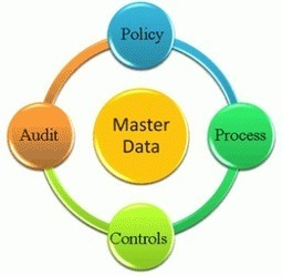 Master Data Management and implementation | bi concepts | Scoop.it