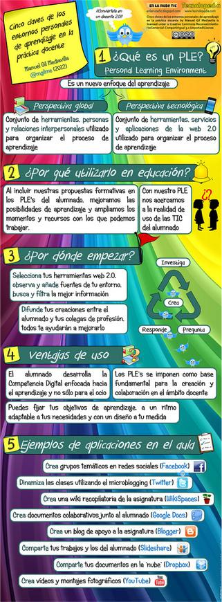 En la nube TIC: 5 claves de los entornos personales de aprendizaje (PLE's) en la práctica docente | E-Learning, M-Learning | Scoop.it